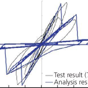 master39s thesis-design of wind turbine foundation slab